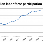Employment Situation, October 3, 2014