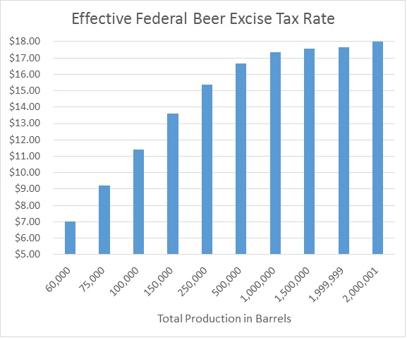 Effectve Federal Excise Tax