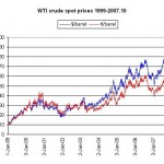 WTI crude spot prices 1997-2007.10
