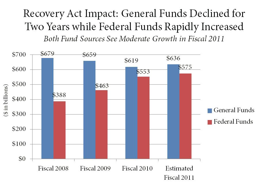 recovery act impact